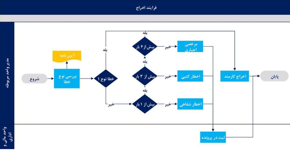 نمونه فرآیندهای دوره سیستم سازی کسب و کار اقیانوس آبی
