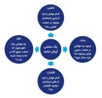 چهارچوب 4 عملکردی استراتژی اقیانوس آبی