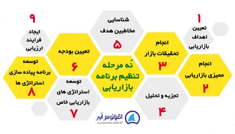 مراحل استراتژی بازاریابی