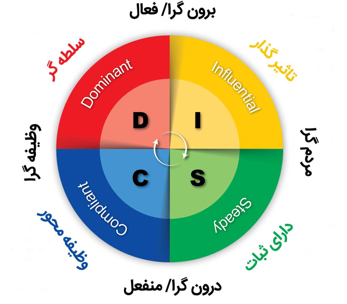 رفتار شناسی DISC 1
