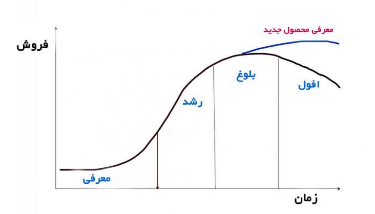 چرخه عمر محصول 0
