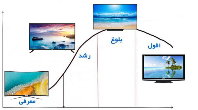 چرخه عمر محصول تلویزیون