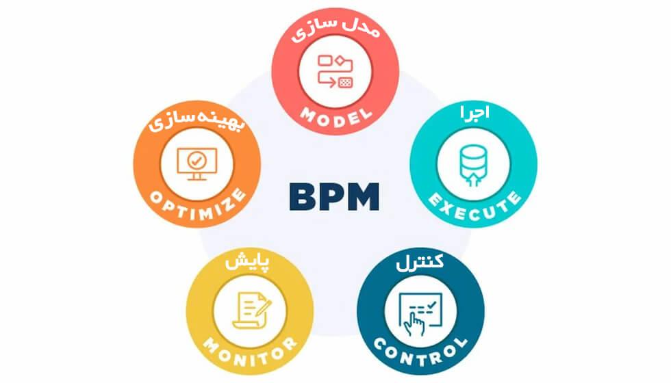 5 گام اجرای bpms