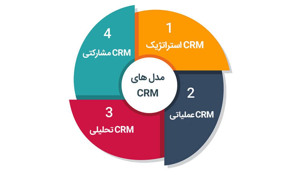 مدل های CRM